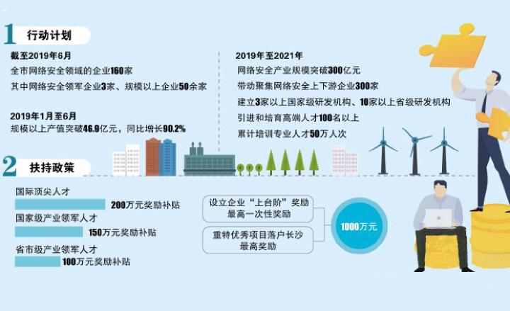 长沙出台网络安全产业三年行动计划及若干扶持政策